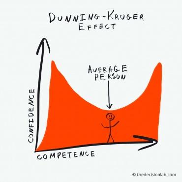 Manjak znanja – višak samopouzdanja